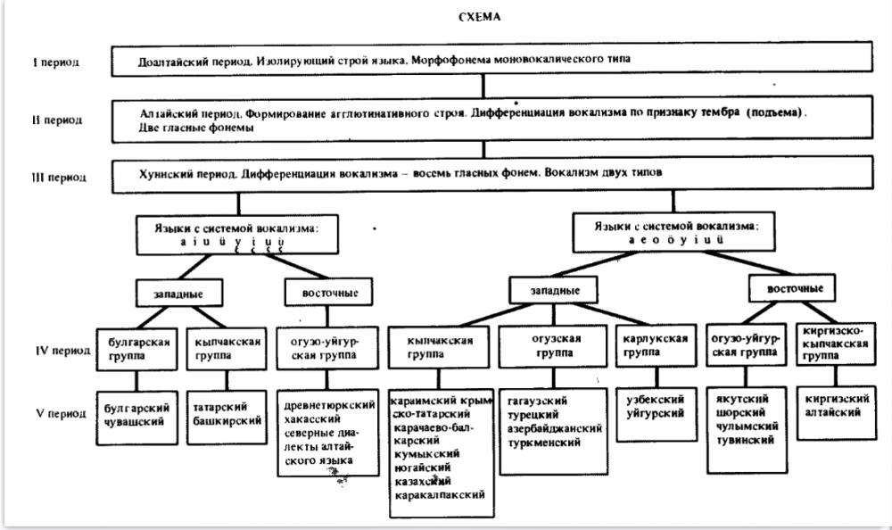 Screenshot 2021-09-17 at 17-24-02 Историко-типологическая фонология тюркских языков - baskakov_phon_12 pdf.png
